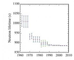 History of neutron-lifetime measurement