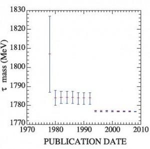History of tau-mass measurement