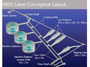 Long Baseline Neutrino Oscillation Experiment at Homestake mine in South Dakota