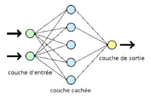 Architecture d'un réseau de neurones