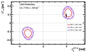 LHCb result
