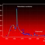 Courbe de référence, établie par le CENBG, montrant l'évolution du taux de césium 137 dans le vin de 1950 à nos jours. ©CENBG