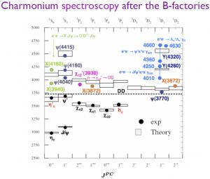 The extended Charmonium spectrum.  (M Nielson, Charm 2010)