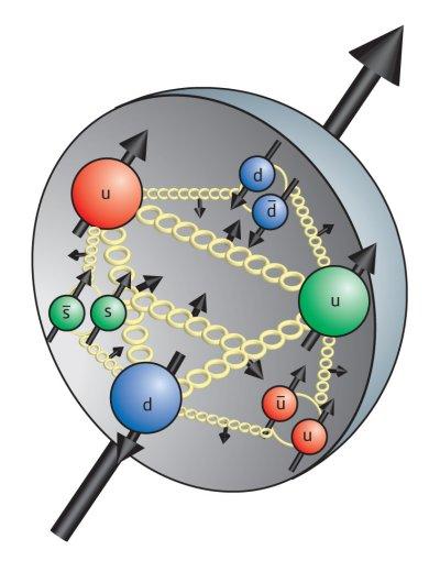 proton complicado