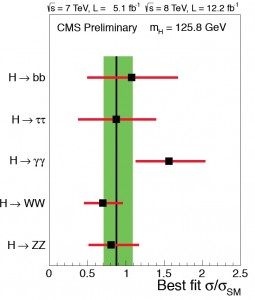 mu-plot-CMS-HCP