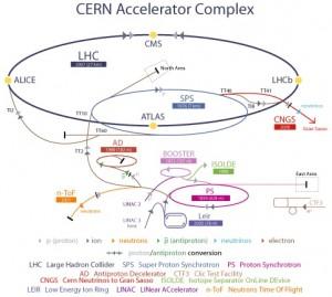CERN-accelerator-complex