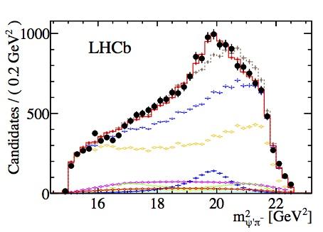 LHCb-Z(4430)