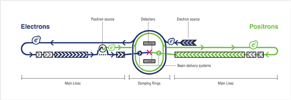 Schematic layout of the proposed International Linear Collider.