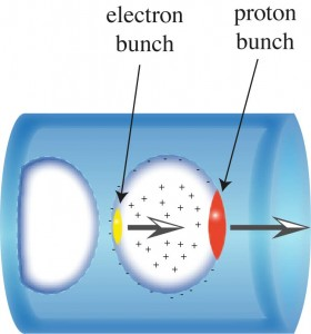 Plasma bubble created by the highly relativistic proton bunch (red), used to accelerate electrons (yellow).