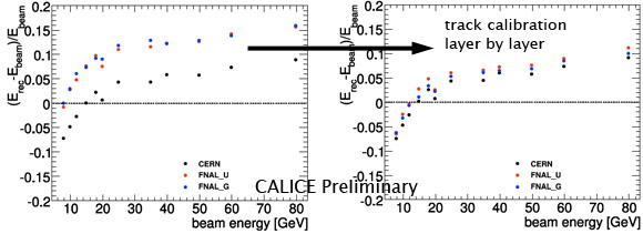Energy reconstruction in the CALICE hadron calorimeter with three different calibrations. Left: Calibrations from CERN and Fermilab for CERN data, Right: Calibrations from CERN and Fermilab for CERN data, layer by layer calibration with hadronic tracks.