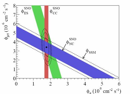 Fig.6, Flux of B-8 solar neutrinos which are muon or tau neutrinos vs flux of electron neutrinos, by SNO.