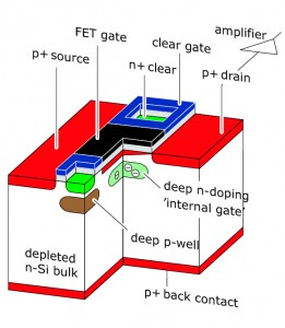Schematic of a single pixel in a DEPFET detector: The internal gate collects the charge deposited by a throughgoing particle. This in turn modulates the current when the pixel is read out, and gives information on the collected charge.