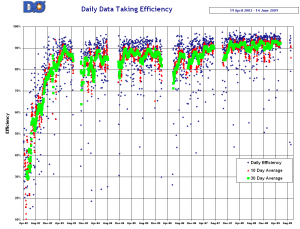 Data takine efficiency of D0, Oct. 2009.