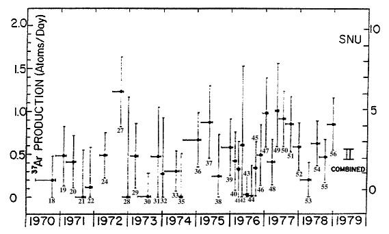 Solar Neutrino Data from Homestake Experiment