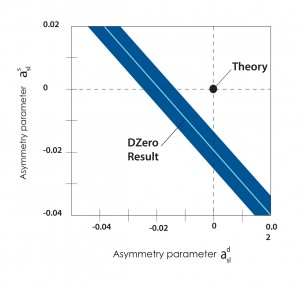 Recent result from D0 showing hints of new physics to still be understood in the asymmetry of matter and anti-matter