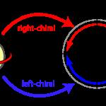 complexrotation