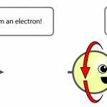 Electrons and positrons are different particles