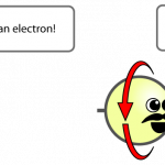 Electrons (left-chiral) and positrons (right-chiral) are two completely different particles, as evidenced by the positron's mustache.