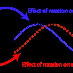 phaserotation