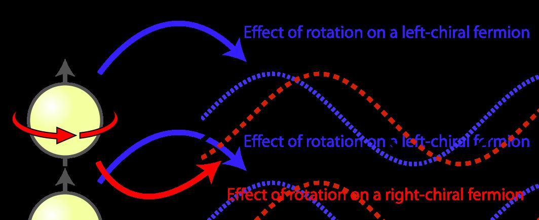 Ce este sarcina electrica Phaserotation