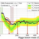 CMS-Higgs-combo