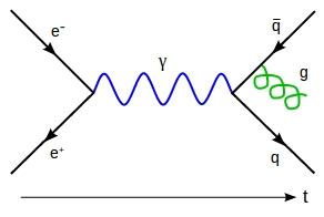 Gluon radiation from an anti-quark in an electron-positron collision