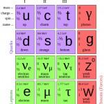 PeriodicTableOfElementaryParticles
