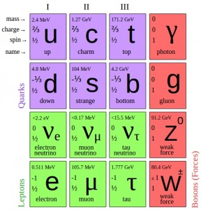 Quantum diaries experimentally observed members of the standard model ref 1 urtaz Images