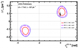 Résultat de LHCb