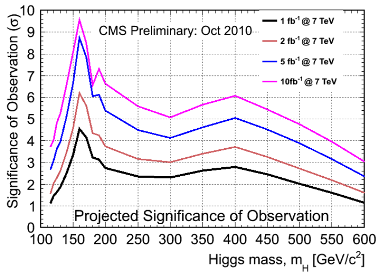Quantum diaries by itself the cms detector is no longer sensitive by combing their results however a joint atlas cms combined analysis can do the full 3 discovery and ccuart Choice Image