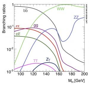 Higgs Branching Ratios
