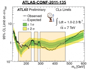 Recent Higgs exclusion from ATLAS