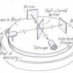 The Michelson-Morley interforemeter