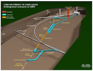 The start of the neutrinos journey, taken from the OPERA paper. (http://arxiv.org/abs/1109.4897)