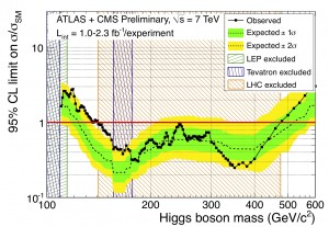Higgs limits from CMS and ATLAS
