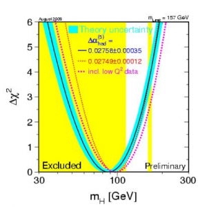 Indirect constraints on Higgs mass