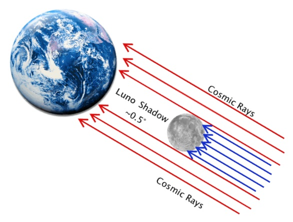 Schematic of the shadow of Luno (Ice Cube)