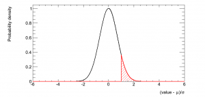 The normal distribution with the one sigma high tail shaded