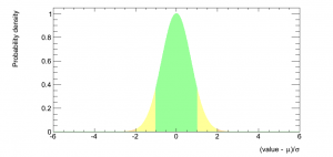The normal distribution with each sigma band shown in a different color.