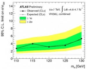 Limits for Higgs decaying to b quarks (B LaForge, CIPANP2012)