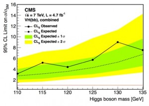 CMS limits for Higgs decaying to b quarks (C Palmer, CIPANP2012)