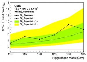 CMS limits for Higgs decaying to b quarks (C Palmer, CIPANP2012)