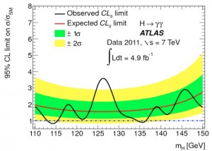 ATLAS limits for Higgs decaying to photons (B LaForge, CIPANP2012)