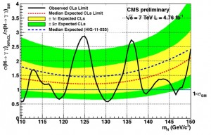 CMS limits for Higgs decaying to photons (C Palmer, CIPANP2012)