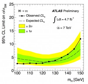 ATLAS limits for Higgs decaying to tau leptons (B LaForge, CIPANP2012)