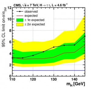 CMS limits for Higgs decaying to tau leptons (C Palmer, CIPANP2012)