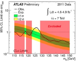 ATLAS limits for combined Higgs channels (B LaForge, CIPANP2012)