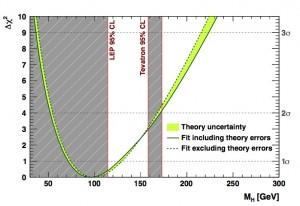The electroweak fit (arXiv:1107.0975v1 hep-ph)