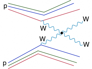 Figure 2: Diagram depicting the process known as WW Scattering, where two quarks from two protons each radiate a W boson that then elastically interact with one another.