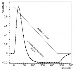 LAr Pulse its shaped version and the samples